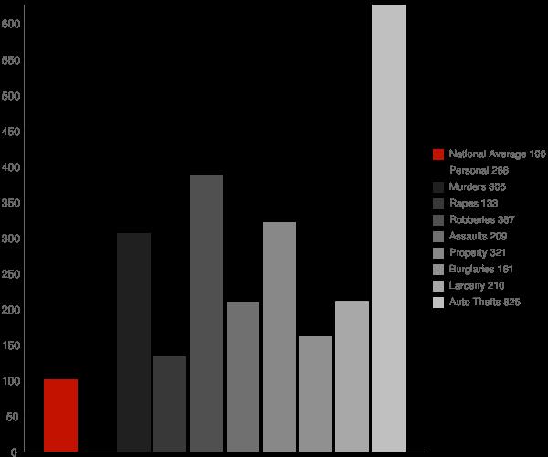 Commerce CA Crime Statistics