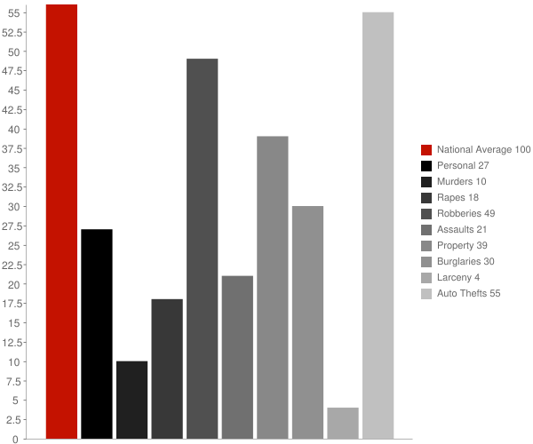 Baywood NY Crime Statistics