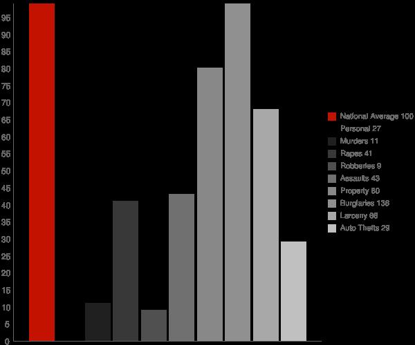 Dillsboro NC Crime Statistics