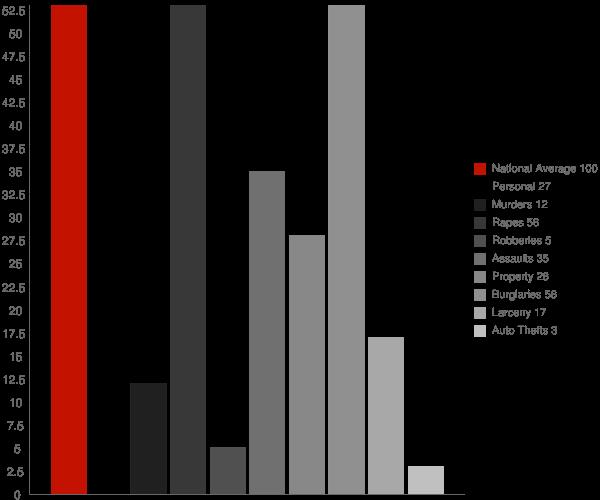 Almond NY Crime Statistics