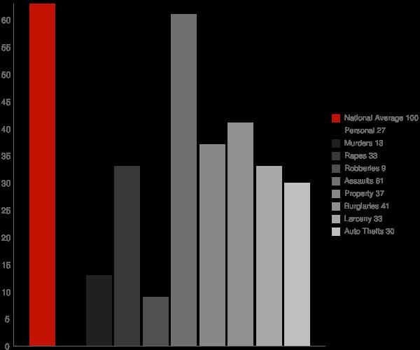 Francesville IN Crime Statistics