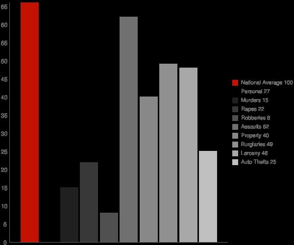 Nelson GA Crime Statistics
