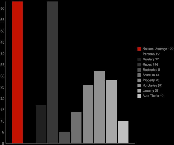 Niagara ND Crime Statistics