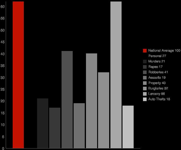 Westhampton NY Crime Statistics