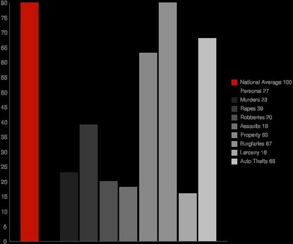 Cedar Grove WV Crime Statistics