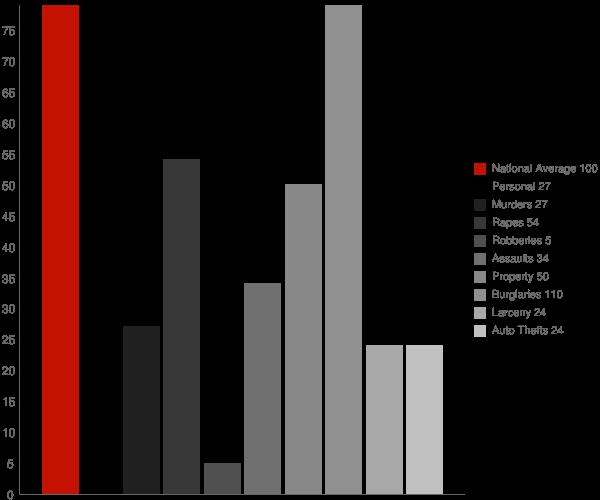 Banks Springs LA Crime Statistics