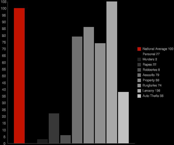 Kendallville IN Crime Statistics