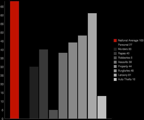 Ridgeway AK Crime Statistics