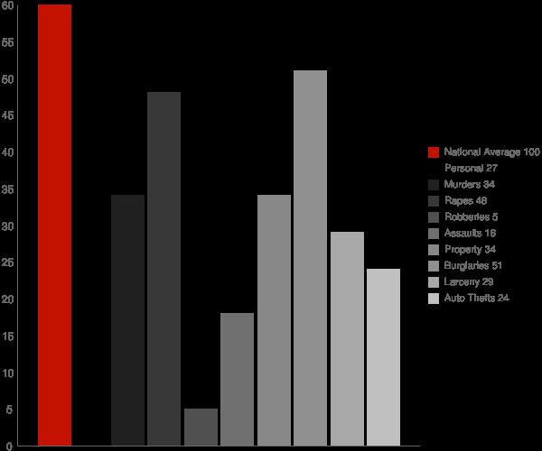 Sugar Mountain NC Crime Statistics