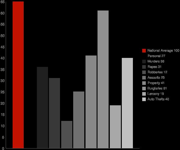 Idamay WV Crime Statistics