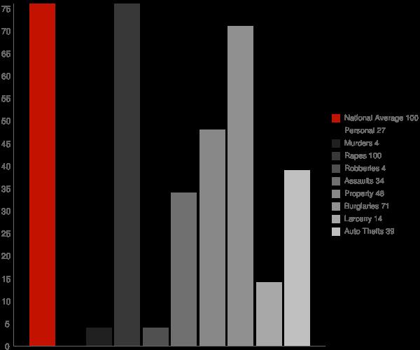 Parkline ID Crime Statistics