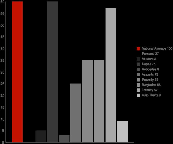 Warsaw NY Crime Statistics