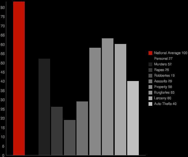Magnolia Springs AL Crime Statistics