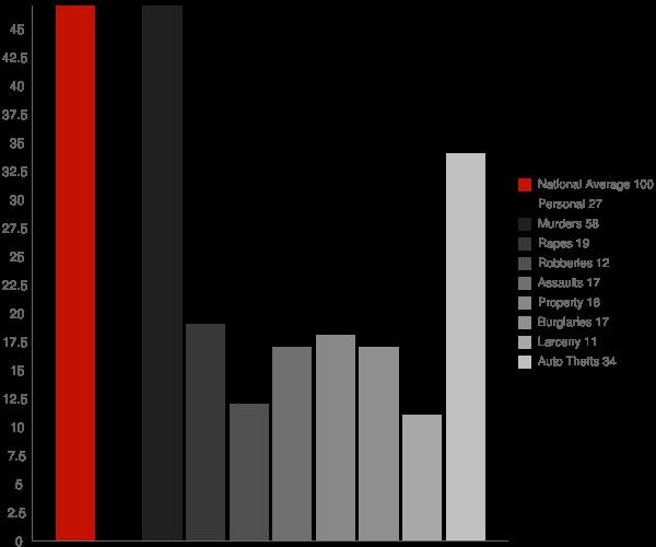Mount Briar MD Crime Statistics