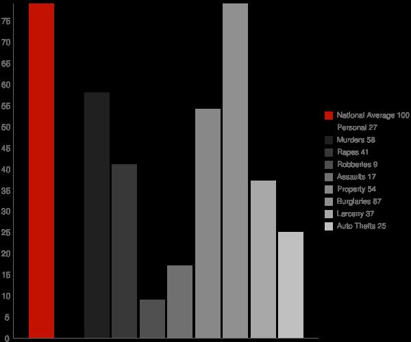 Somerville AL Crime Statistics