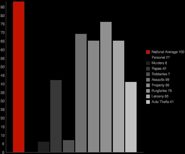 East Brewton AL Crime Statistics