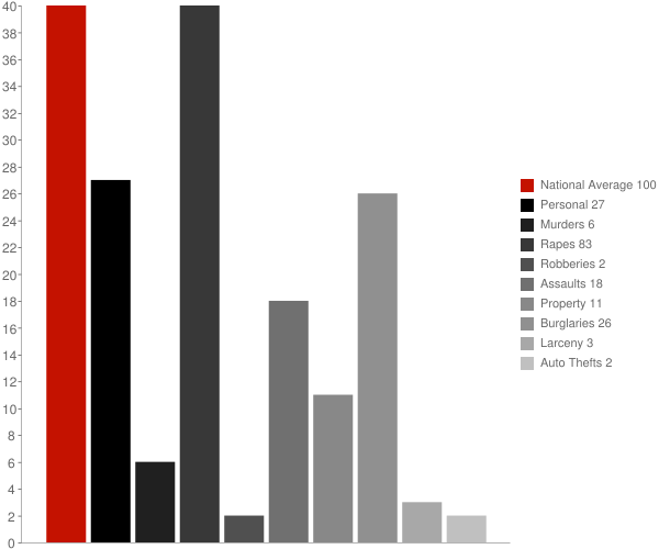 Morrisville NY Crime Statistics