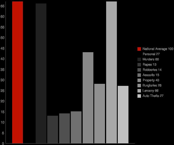 Tarrytown NY Crime Statistics
