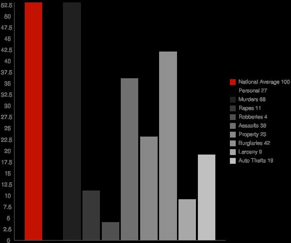 Mamou LA Crime Statistics