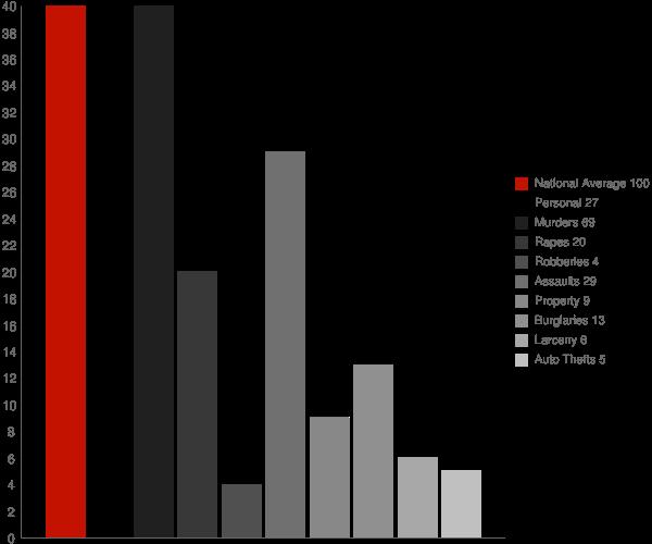 Sullivan IN Crime Statistics