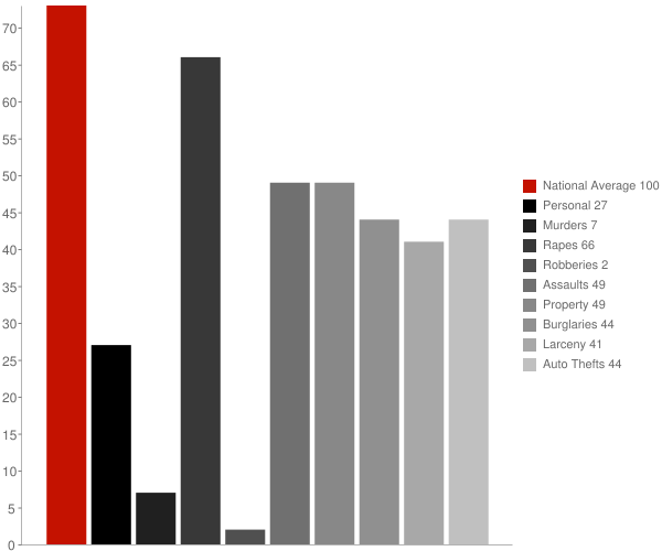 St Maries ID Crime Statistics