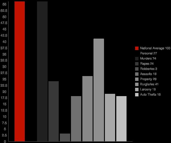 Dahlonega GA Crime Statistics
