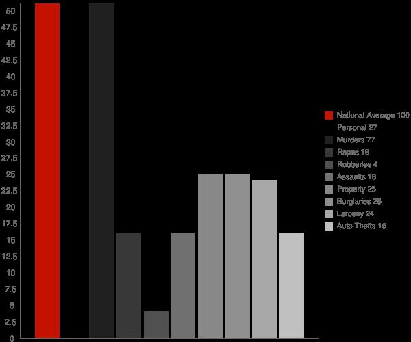 Gibbsville WI Crime Statistics