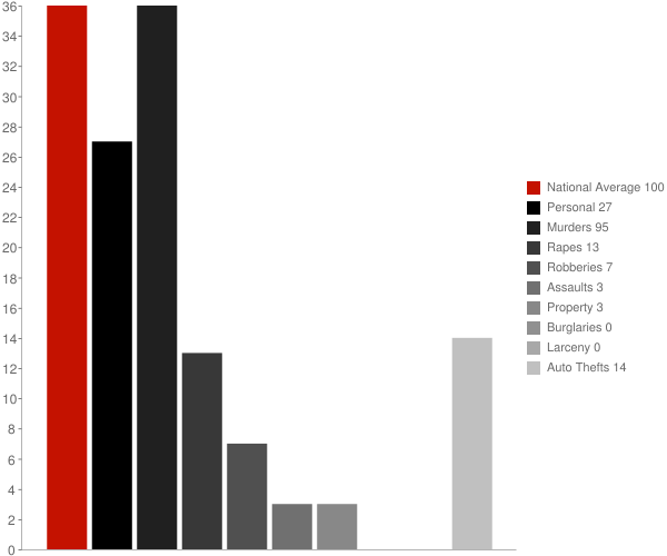 Dennehotso AZ Crime Statistics