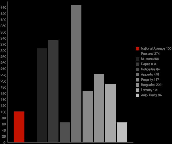 Osceola AR Crime Statistics