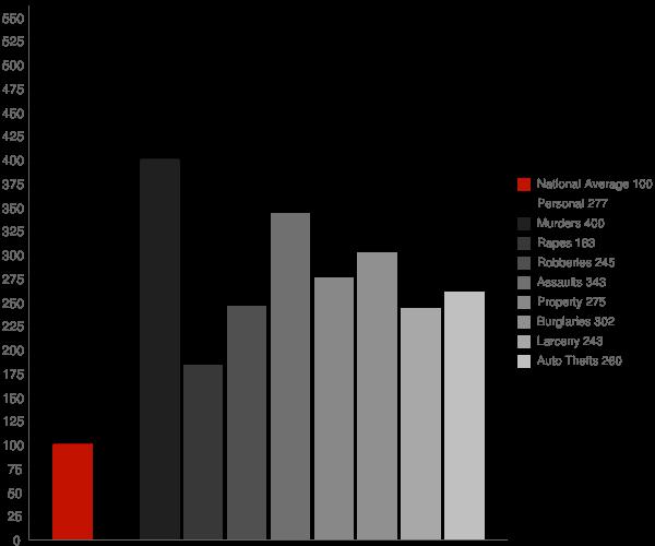 Baton Rouge LA Crime Statistics