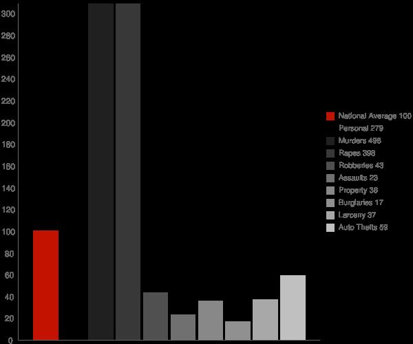 Upper Marlboro MD Crime Statistics