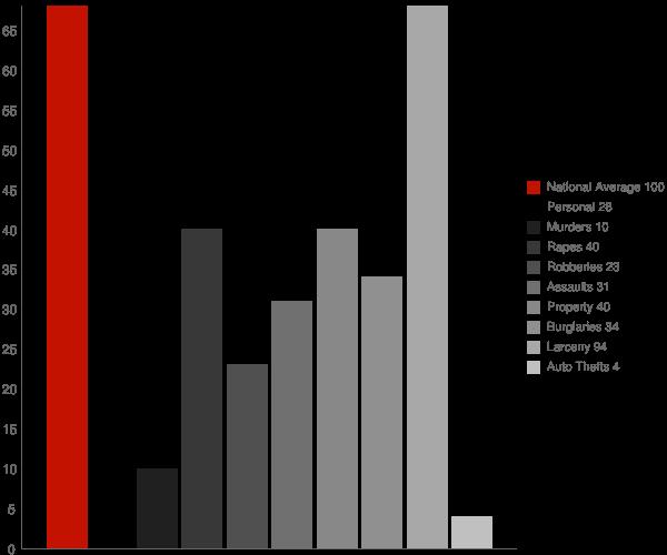Geneva NY Crime Statistics
