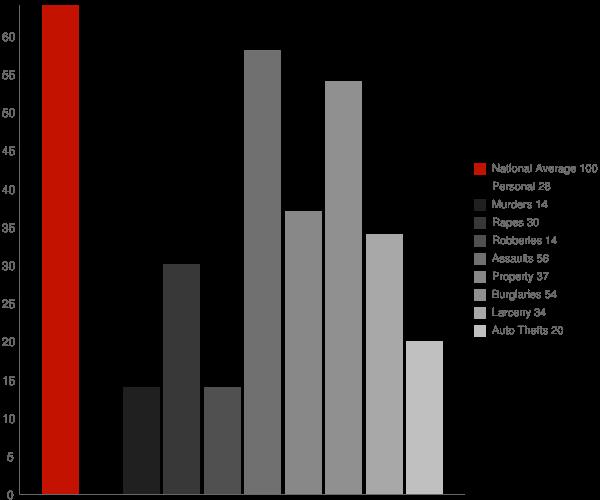 Oakvale WV Crime Statistics