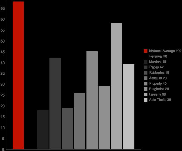 Hewlett Harbor NY Crime Statistics