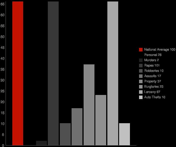 Brillion WI Crime Statistics