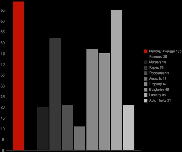 Shepherdstown WV Crime Statistics