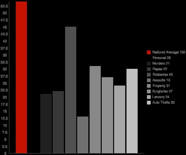 Central Islip NY Crime Statistics