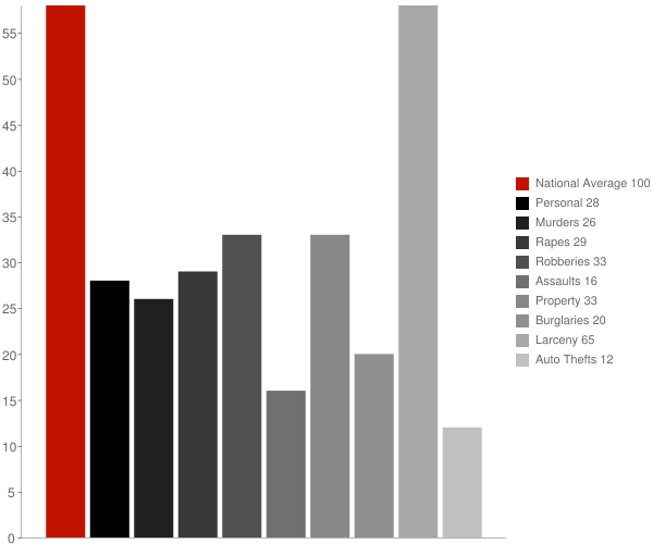 Sagaponack NY Crime Statistics