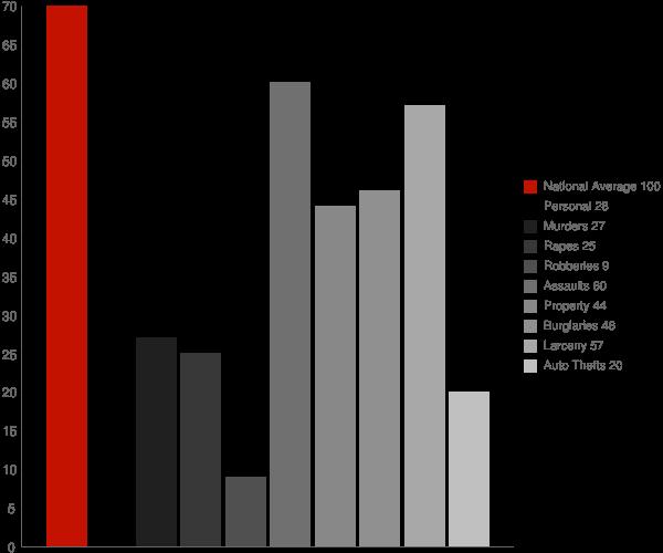 Grafton WV Crime Statistics