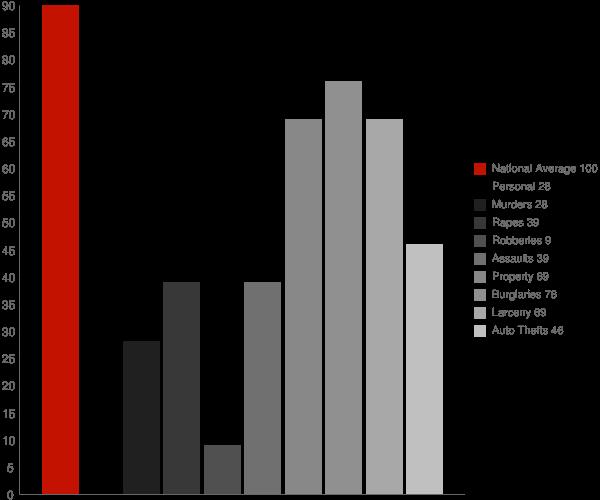 Falling Waters WV Crime Statistics