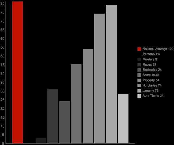Mill Valley CA Crime Statistics