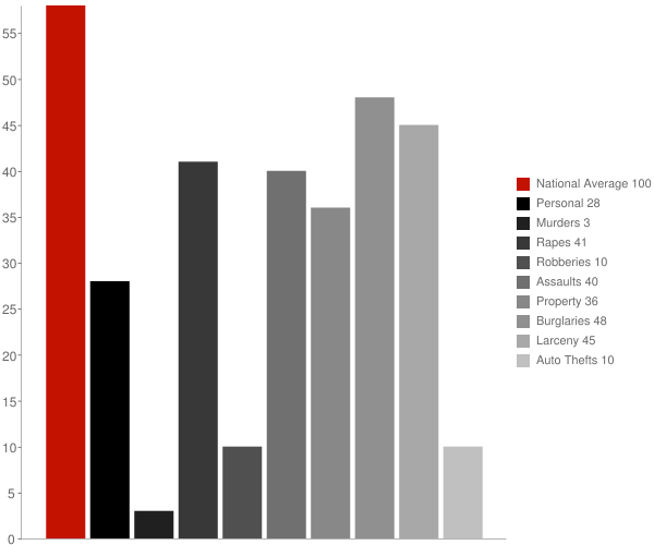 Greensboro MD Crime Statistics