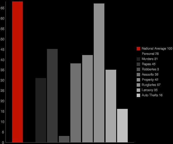 Okolona AR Crime Statistics
