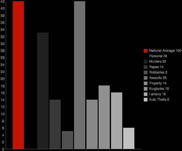 Port Ewen NY Crime Statistics