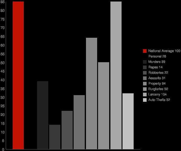 Lake Ronkonkoma NY Crime Statistics