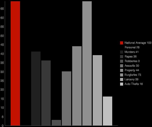 Fairfield Bay AR Crime Statistics