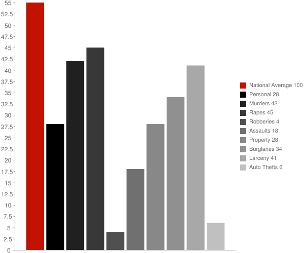 Whitesboro NY Crime Statistics