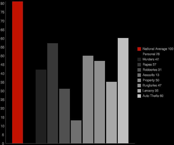 Elberta AL Crime Statistics