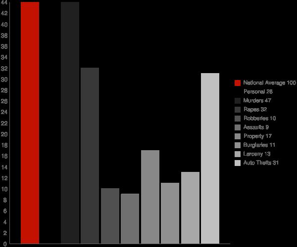 Kemps Mill MD Crime Statistics