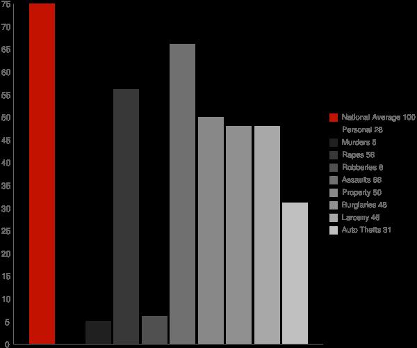 Hailey ID Crime Statistics